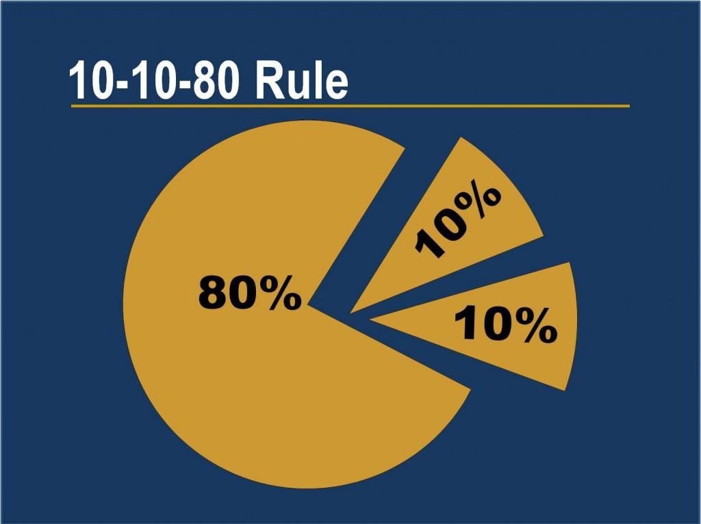 10-10-80 Rule