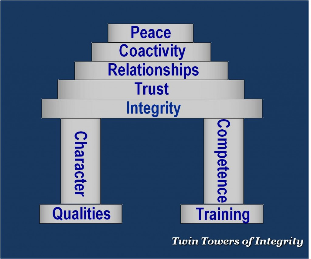 Twin Towers of Integrity