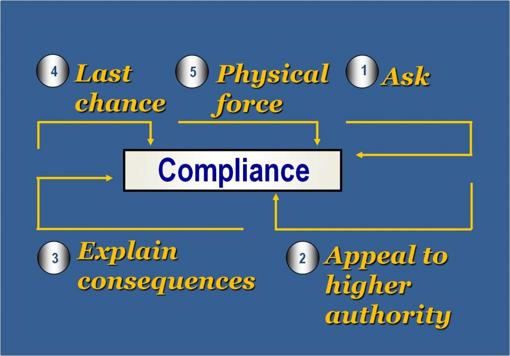 Dynamic of Compliance