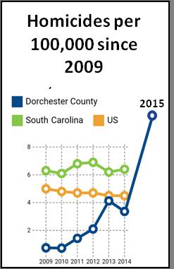 Homicide Chart 2